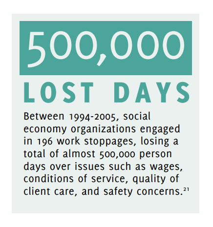 500,000 Lost days. Between 1994-2005, social economy organizations engaged in 196 work stoppages, losing a total of almost 500,000 person days over issues such as wages, conditions of service, quality of client care, and safety concerns.[21]