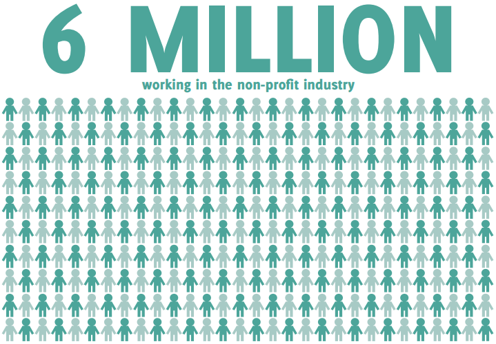 6 million working in the nonprofit industry with graphic of multiple stick figure people, intended to represent the many people employed within the nonprofit sector.