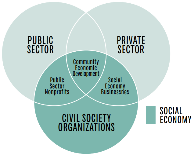 This Venn diagram explains the social economy in Ontario, Canada. Public Sector [PUS.], Private sector [PVS], and Civil Society Organizations [CSO] are the three main circles. Public Sector nonprofits are where PUS and CSO overlap. Social Economy Businesses are where PVS and CSO overlap. Community Economic Development are where all three sections overlap. The social economy is found within Public sector Nonprofits, CSO, Community Economic Development, and Social Economy Businesses.