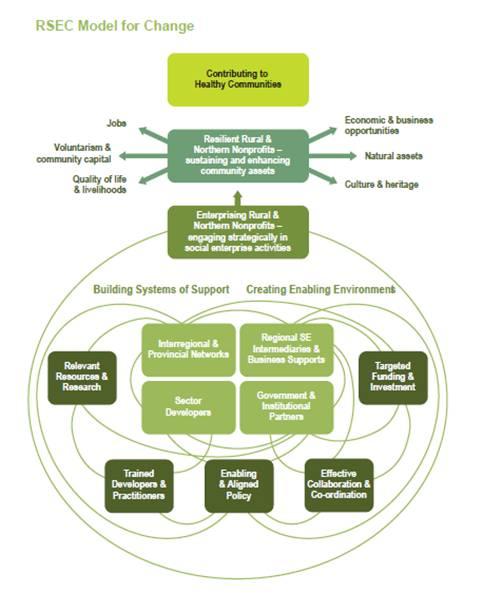 RSEC Model for Change